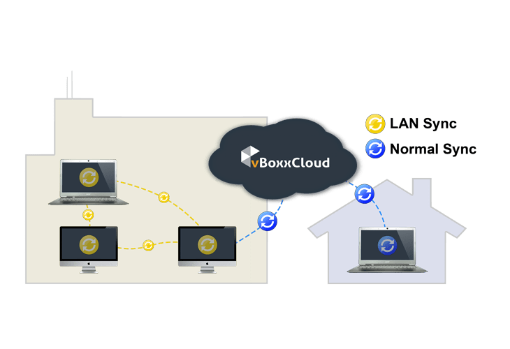 Lan Sync helps you save bandwidth when downloading files from the cloud