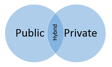public, private, hybrid cloud vboxxcloud blog